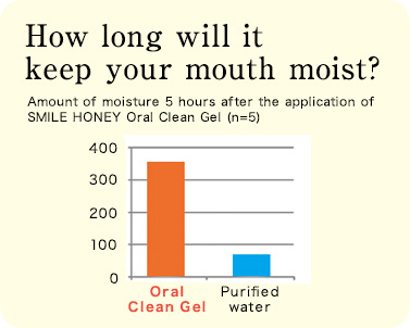 How long will it keep your mouth moist? Amount of moisture 5 hours after the application of SMILE HONEY Oral Clean Gel (n=5)