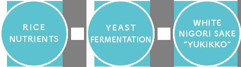 "Rice nutrients × Yeast fermentation × White Nigori sake ""Yukikko"""