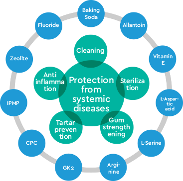 Protection from systemic diseases