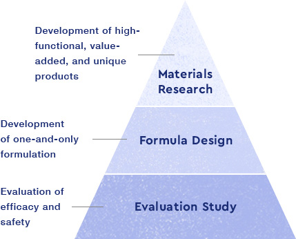 Materials Research - Development of high-functional, value-added, and unique products / Formula Design - Development of one-and-only formulation / Evaluation Study - Evaluation of efficacy and safety