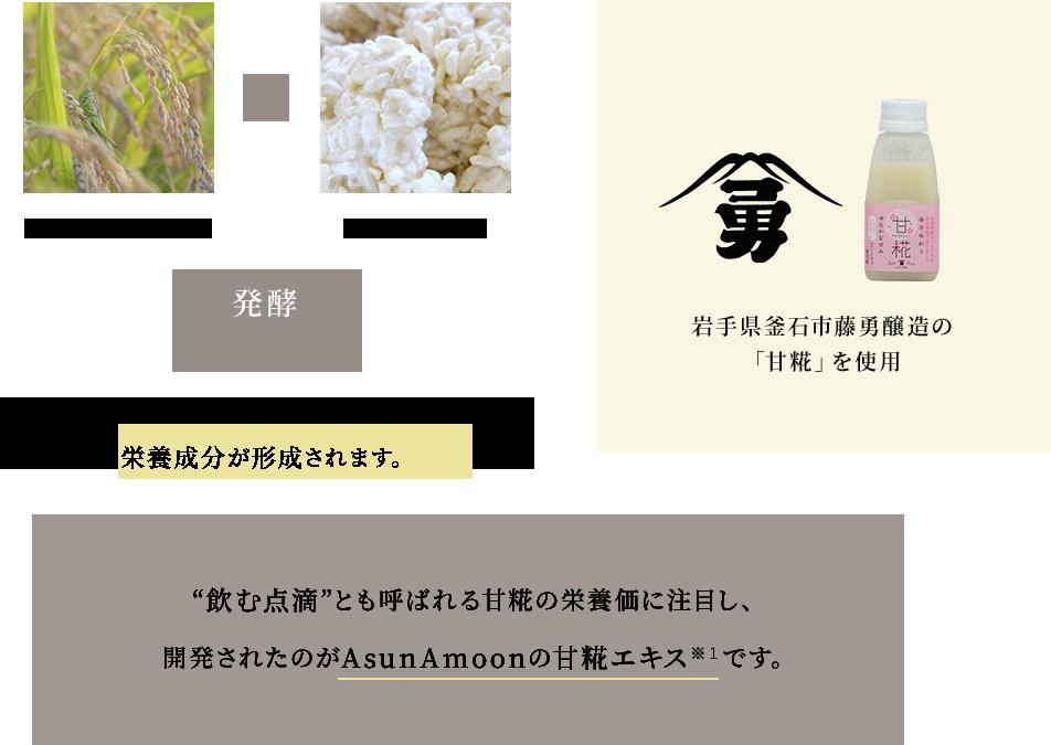 """岩手県産ひとめぼれと岩手県釜石市藤勇醸造の「甘糀」を使用したオリジナル米麹を発酵。発酵によりビタミンB群やアミノ酸などの栄養成分が形成されます。""""飲む点滴""""とも呼ばれる甘糀の栄養価に注目し、開発されたのがAsunAmoonの甘糀エキス*1です。"""