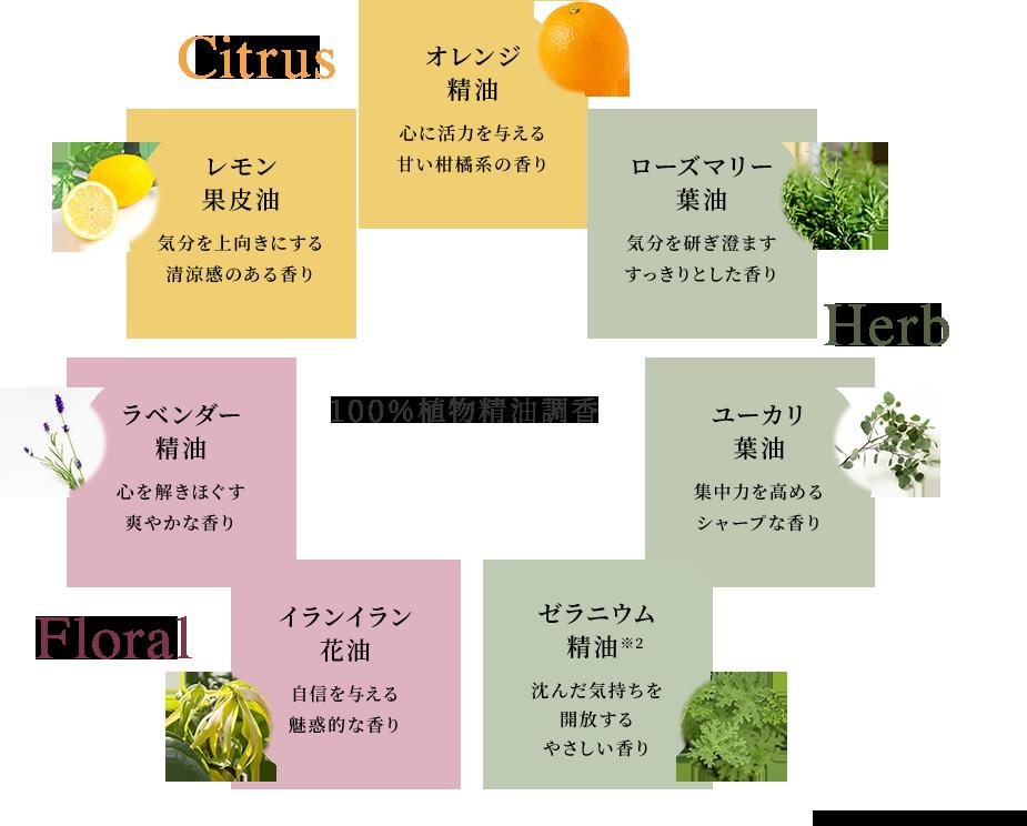 100%植物精油調香 オレンジ精油・レモン果皮油・ローズマリー葉油・ユーカリ葉油・ゼラニウム精油*2・ラベンダー精油・イランイラン花油 *2ニオイテンジクアオイ葉油