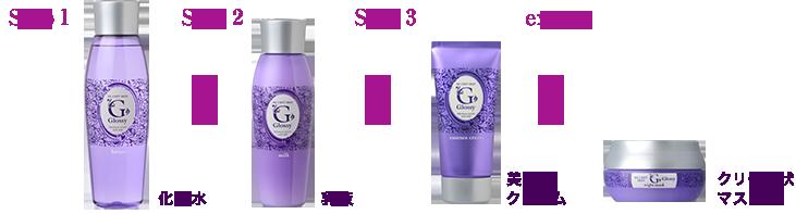 Step1 化粧水>Step2 乳液>Step3 美容クリーム>exstep クリーム状マスク