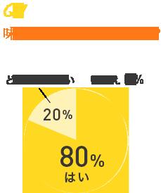 Q1 味はおいしかったですか? はい 80% いいえ 0% どちらでもない 20%