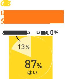Q3 はちみつジェルを引き続き使ってみたいですか? はい 87% いいえ 0% どちらでもない 20%
