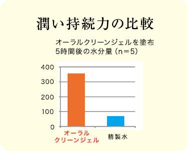 潤い持続力の比較 オーラルクリーンジェルを塗布5時間後の水分量(n=5)