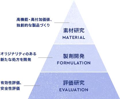 高機能・高付加価値、独創的な製品づくり 素材研究 MATERIAL オリジナリティのある新たな処方を開発 製剤開発 FORMULATION 有効性評価、安全性評価 評価研究 Evaluation